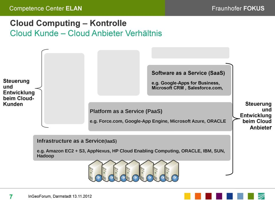 com, Platform as a Service (PaaS) e.g. Force.
