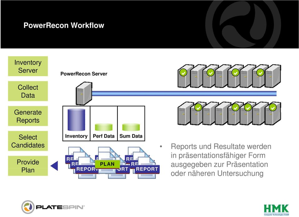 Perf Data Sum Data PLAN Reports und Resultate werden in