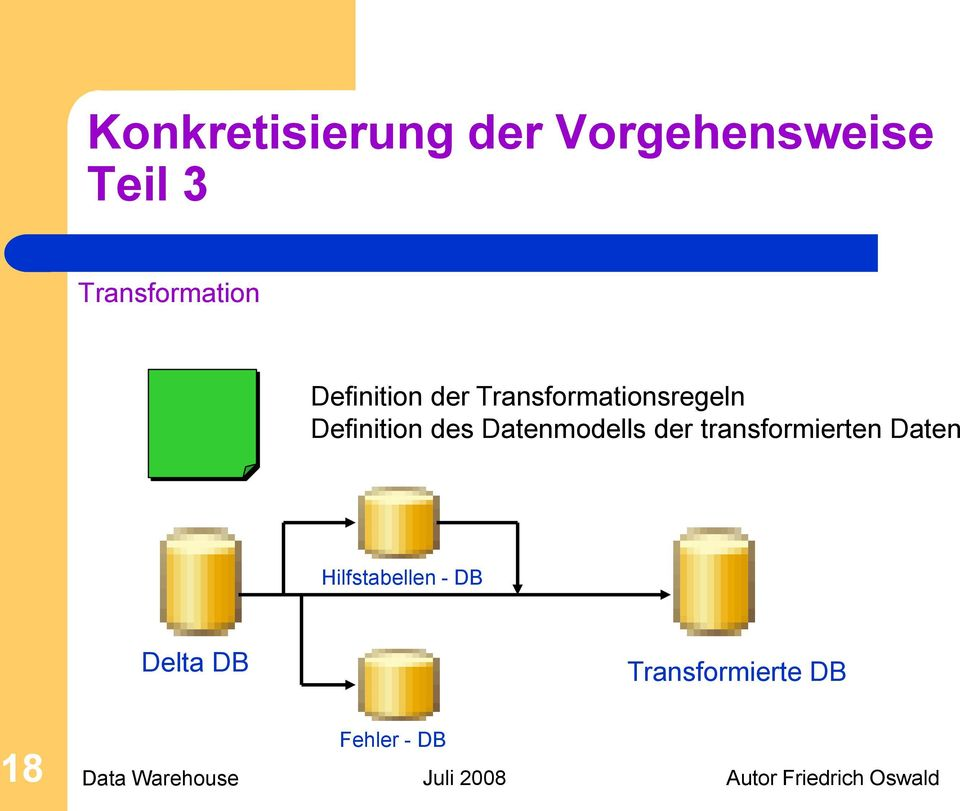 Definition des Datenmodells der transformierten