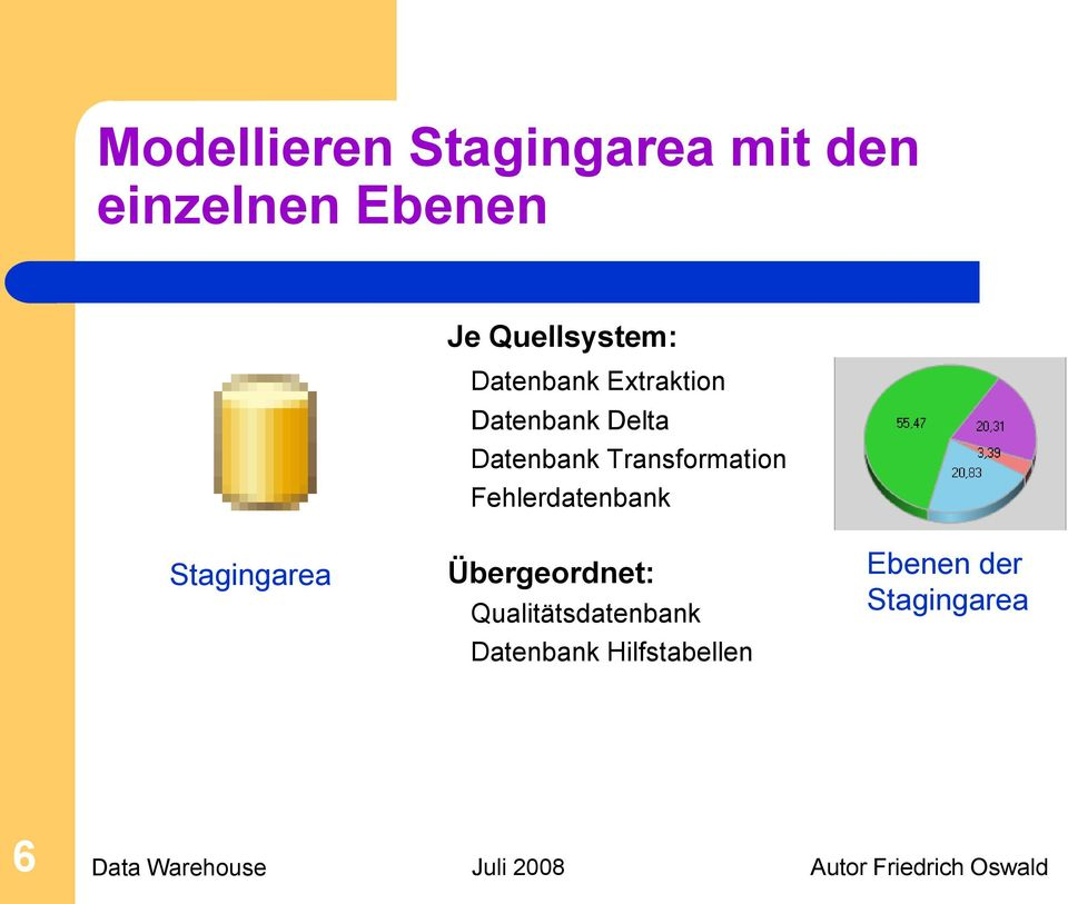 Datenbank Transformation Fehlerdatenbank Stagingarea