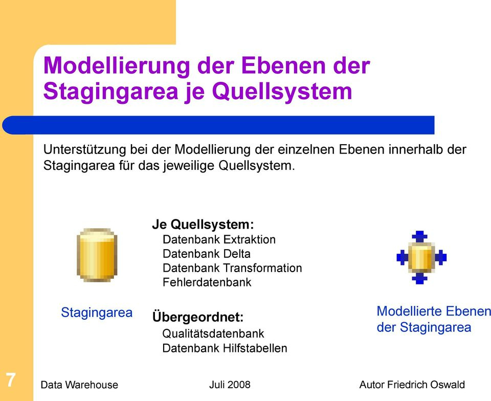 Je Quellsystem: Datenbank Extraktion Datenbank Delta Datenbank Transformation