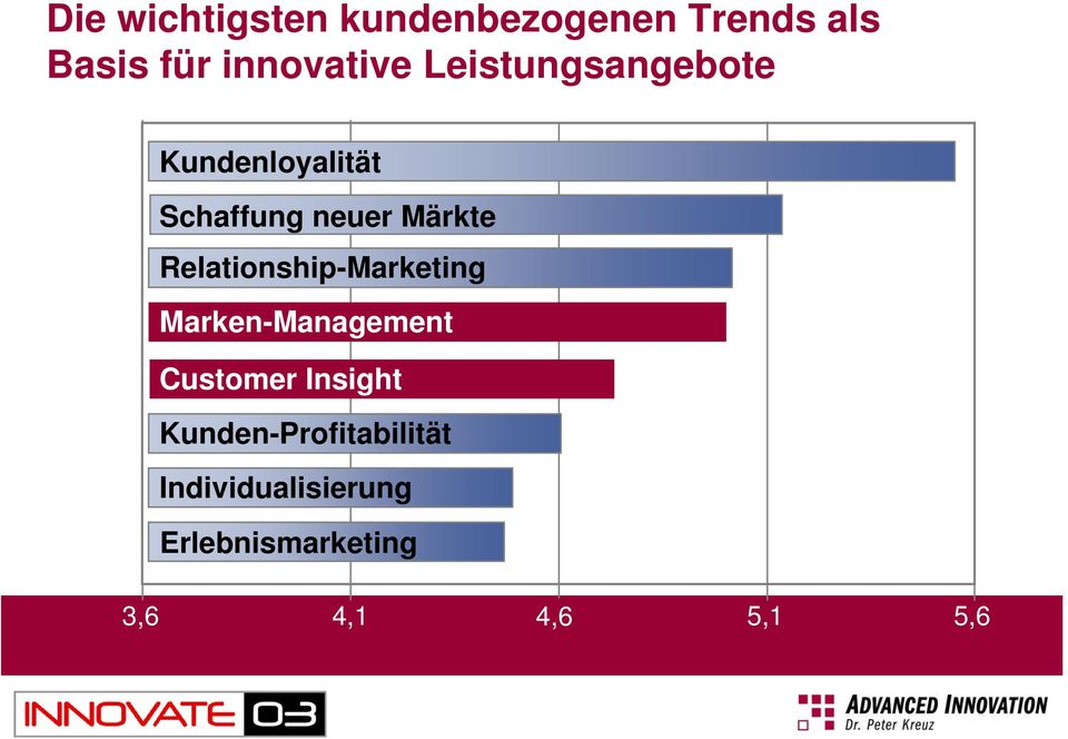 Relationship-Marketing Marken-Management Customer Insight