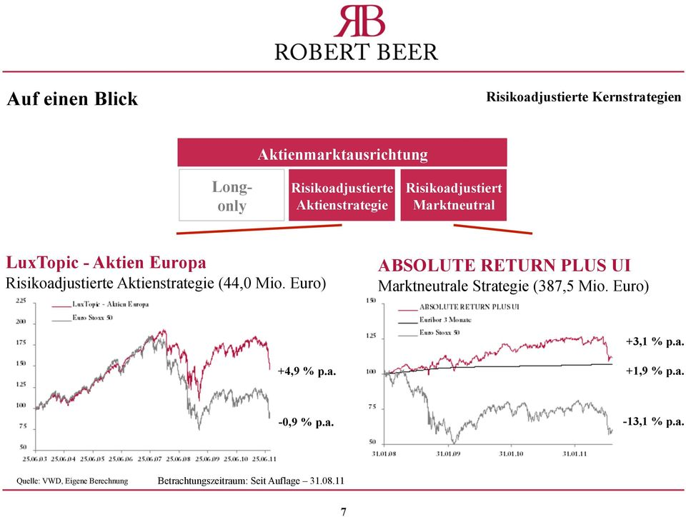 (44,0 Mio. Euro) ABSOLUTE RETURN PLUS UI Marktneutrale Strategie (387,5 Mio. Euro) +3,1 % p.a. +4,9 % p.a. +1,9 % p.