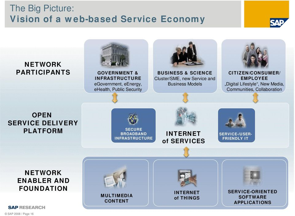 Lifestyle, New Media, Communities, Collaboration OPEN SERVICE DELIVERY PLATFORM SECURE BROADBAND INFRASTRUCTURE INTERNET of SERVICES