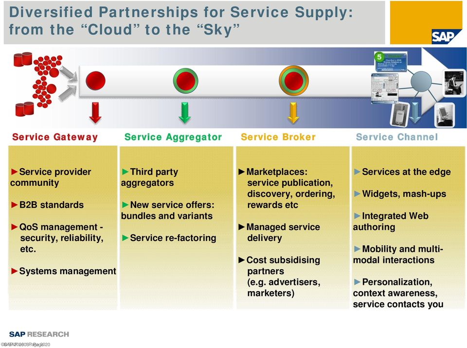 Systems management Third party aggregators New service offers: bundles and variants Service re-factoring Marketplaces: service publication, discovery, ordering,