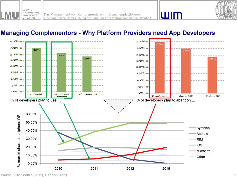 use % of developers plan to abandon 60,00% 50,00% 40,00% 30,00% 20,00% 10,00% Symbian