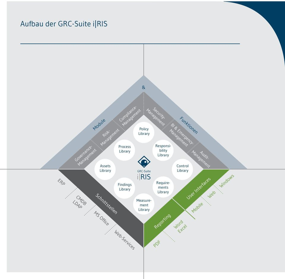 GRC-Suite i RIS Measurement Security- Responsibility Requirements Funktionen