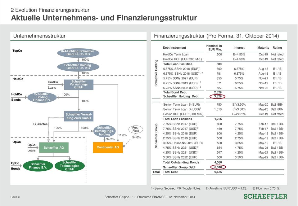 KG 100% Schaeffler Verwaltungs GmbH 100% Schaeffler Verwaltung Zwei GmbH Schaeffler Holding Debt instrument Nominal in EUR Mio. Interest Maturity Rating HoldCo Term Loan 500 E+4.
