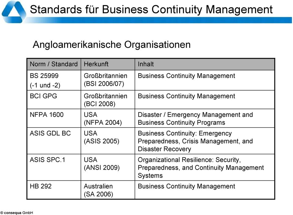 Continuity Management Business Continuity Management Disaster / Emergency Management and Business Continuity Programs Business Continuity: Emergency