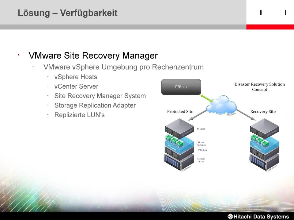 Rechenzentrum vsphere Hosts vcenter Server Site