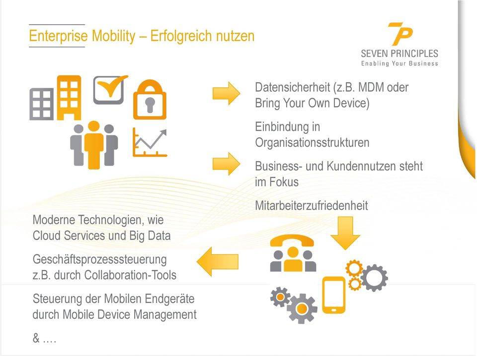 MDM oder Bring Your Own Device) Einbindung in Organisationsstrukturen Business- und