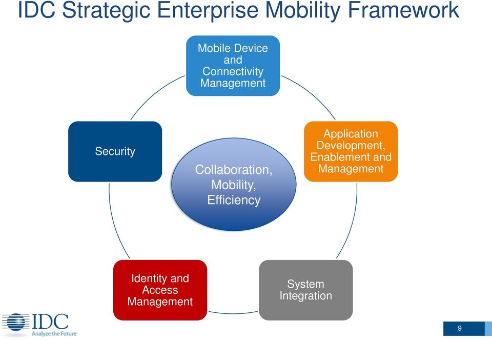 Mobility, Efficiency Application Development, Enablement