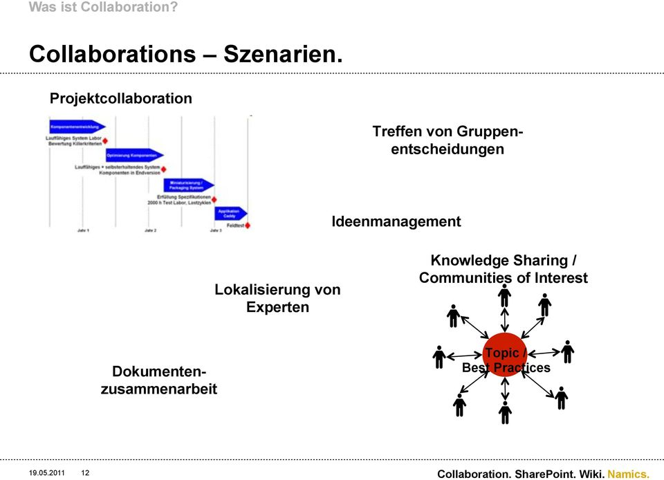 Lokalisierung von Experten Knowledge Sharing / Communities of Interest