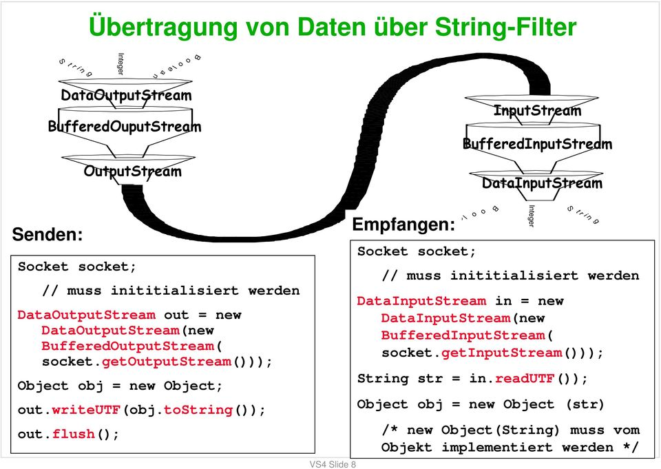 getoutputstream())); Object obj = new Object; out.writeutf(obj.tostring()); out.