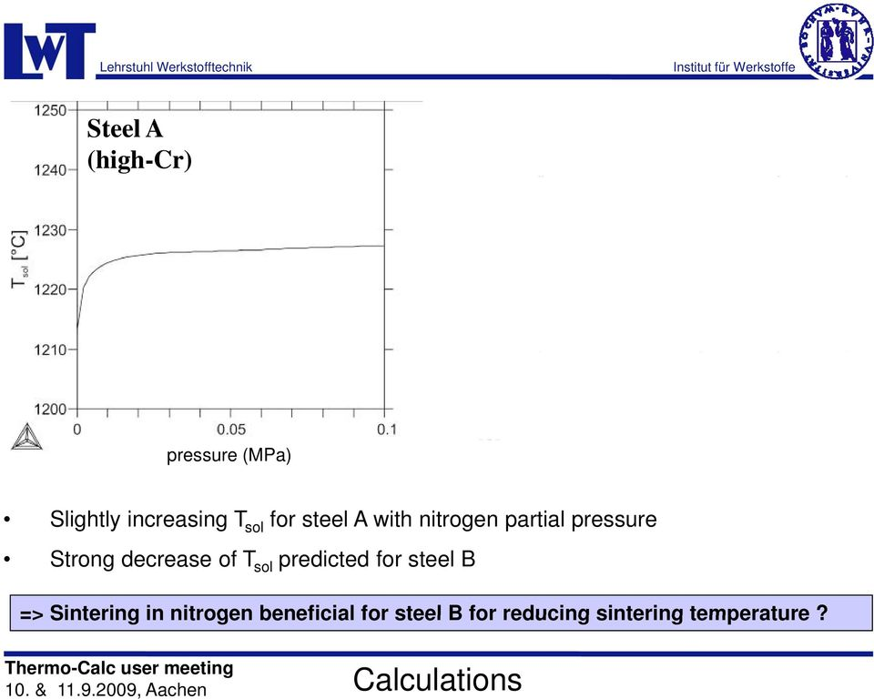 of T sol predicted for steel B => Sintering in nitrogen beneficial for