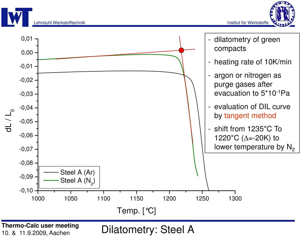 tangent method - shift from 1235 C To 1220 C (Δ=-20K) to lower temperature by N 2-0,08-0,09 Steel A (Ar)
