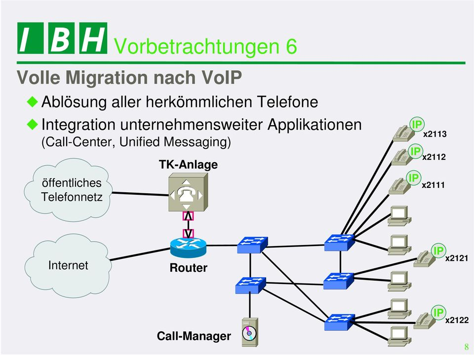 unternehmensweiter Applikationen (Call-Center, Unified Messaging)