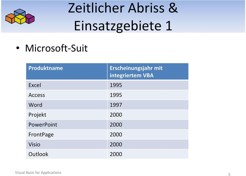 Projekt 2000 PowerPoint 2000 FrontPage 2000 Visio