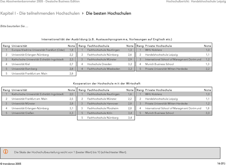 1,1 3 Katholische Universität Eichstätt-Ingolstadt 2,3 3 Fachhochschule Münster 2,9 3 International School of Managment Dortmund 1,2 4 Universität Kiel 2,7 4 Hochschule Dresden 3,2 4 Munich Business