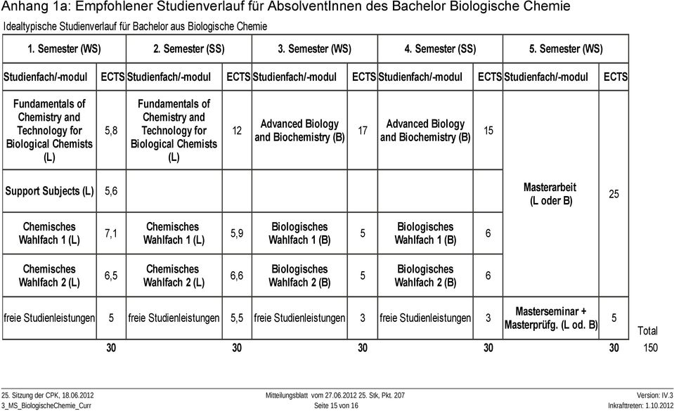 Semester (WS) Studienfach/-modul ECTS Studienfach/-modul ECTS Studienfach/-modul ECTS Studienfach/-modul ECTS Studienfach/-modul ECTS Fundamentals of Chemistry and Technology for Biological Chemists