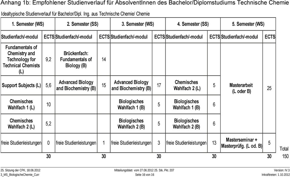 Semester (WS) Studienfach/-modul ECTS Studienfach/-modul ECTS Studienfach/-modul ECTS Studienfach/-modul ECTS Studienfach/-modul ECTS Fundamentals of Chemistry and Technology for Technical Chemists