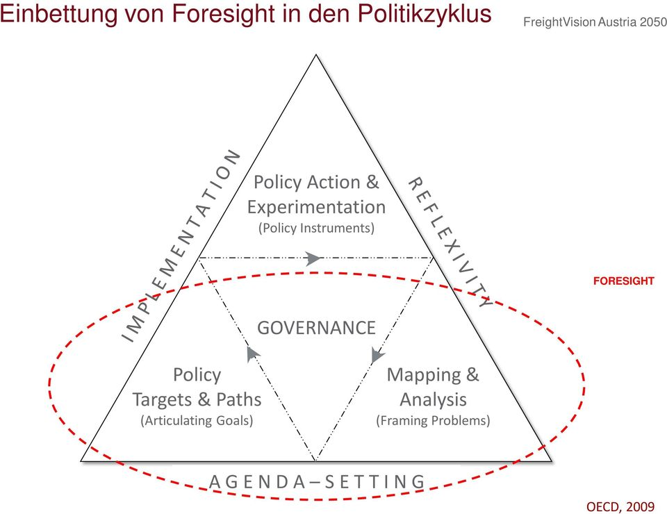 FORESIGHT GOVERNANCE Policy Targets & Paths (Articulating Goals)