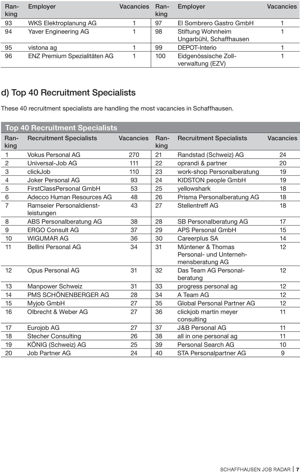 Top 40 Recruitment Specialists Employer Ranking Ranking Recruitment Specialists Ranking Recruitment Specialists 1 Vokus Personal AG 270 21 Randstad (Schweiz) AG 24 2 Universal-Job AG 111 22 oprandi &