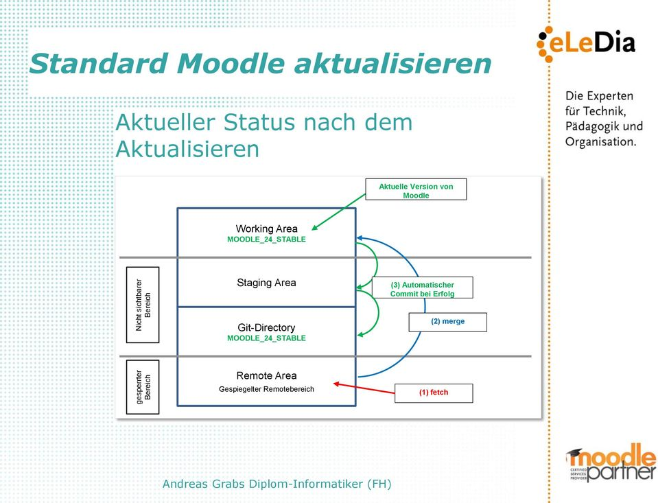 Moodle Staging Area (3) Automatischer Commit bei Erfolg