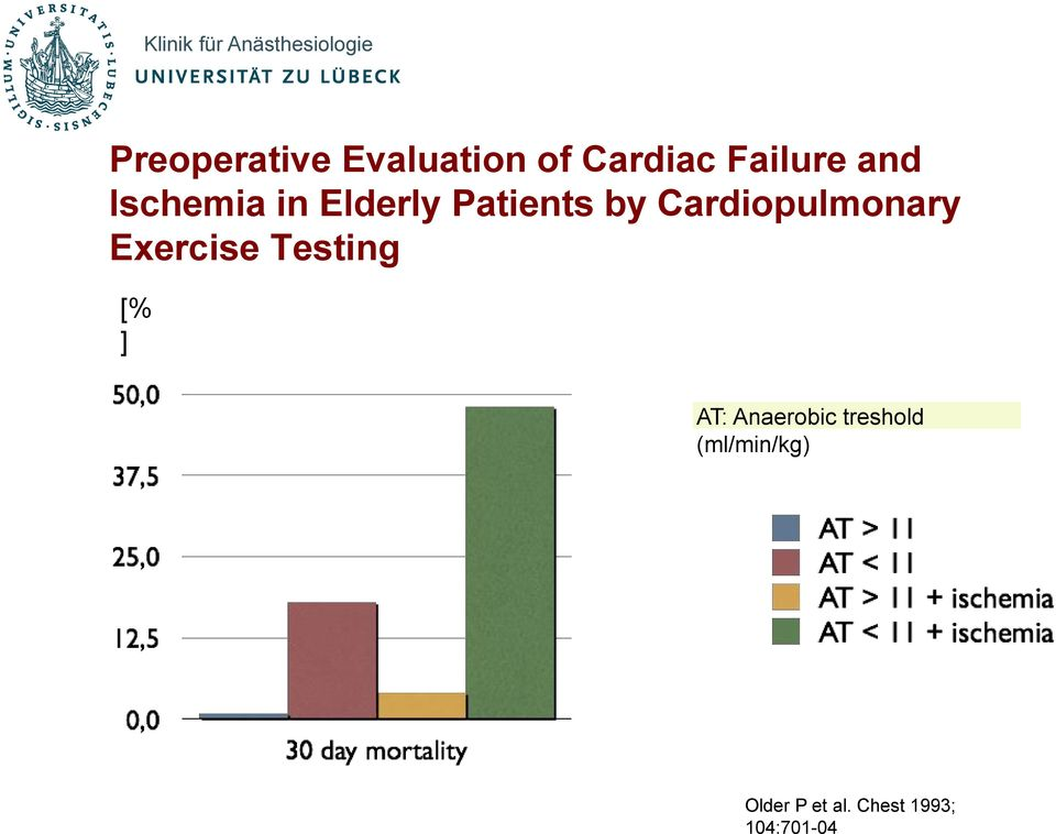 Exercise Testing [% ] AT: Anaerobic treshold