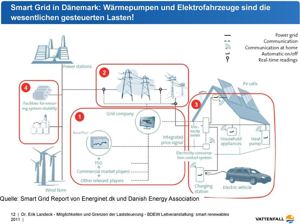Quelle: Smart Grid Report von Energinet.