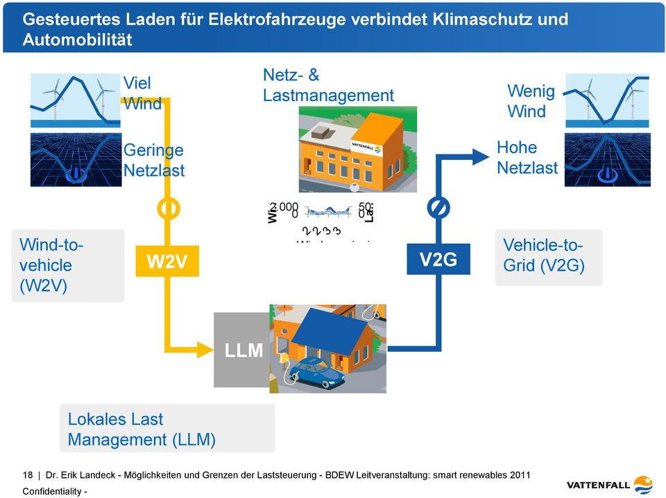 000 0 50 0 Wind-tovehicle (W2V) W2V Windenergieei V2G Vehicle-to- Grid (V2G) LLM Lokales Last Management