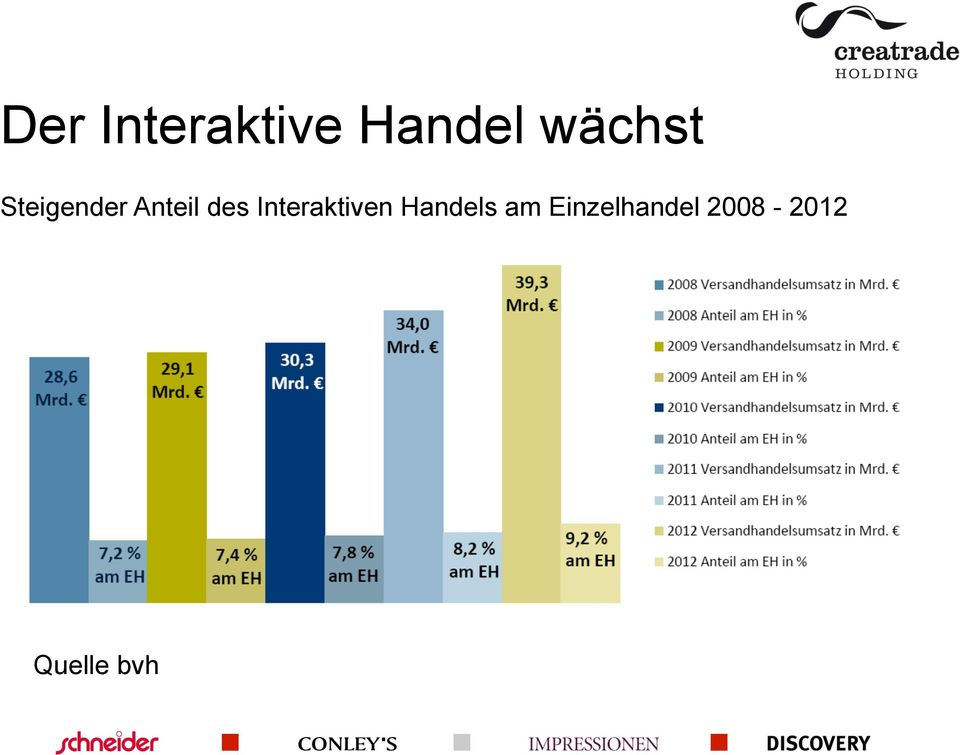 des Interaktiven Handels am