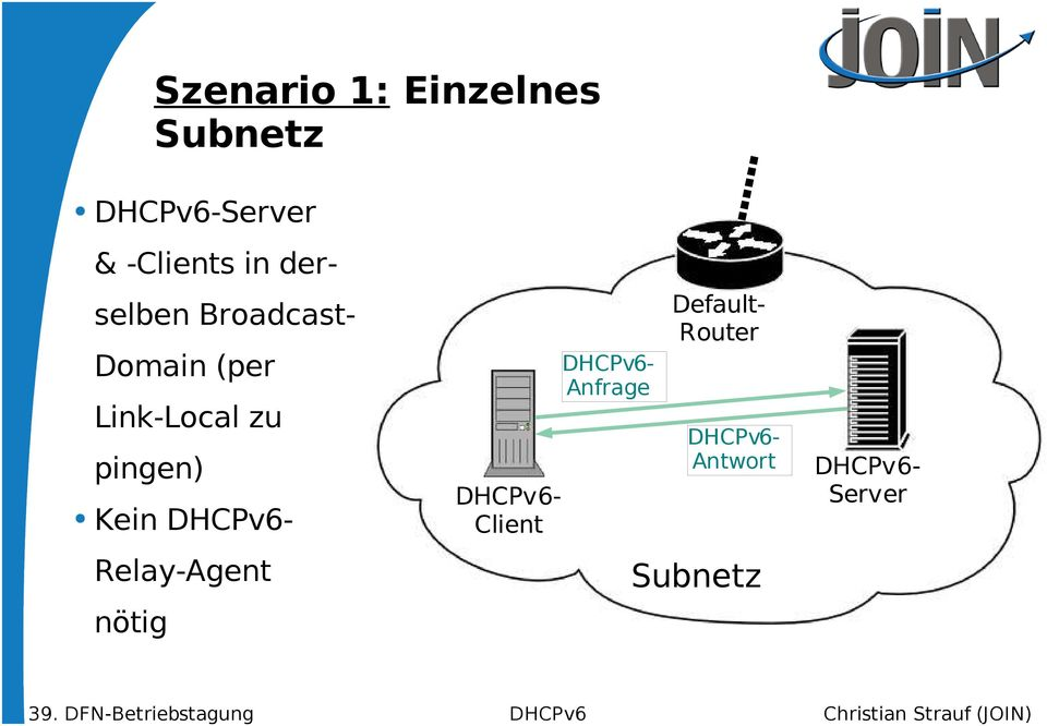 Kein DHCPv6- Relay-Agent nötig DHCPv6- Client DHCPv6-