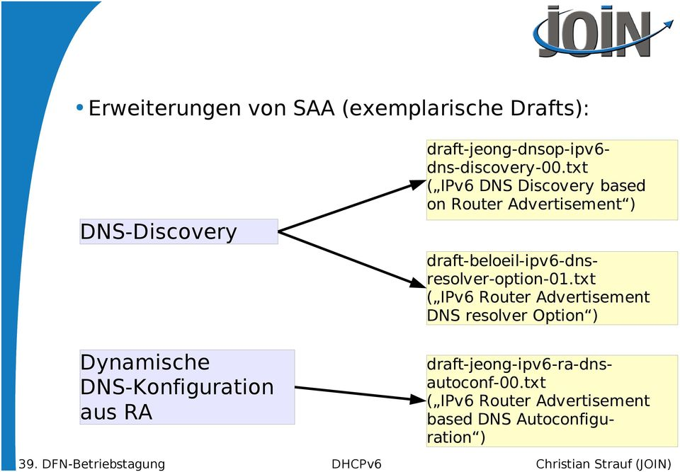 txt ( IPv6 DNS Discovery based on Router Advertisement ) draft-jeong-ipv6-ra-dnsautoconf-00.