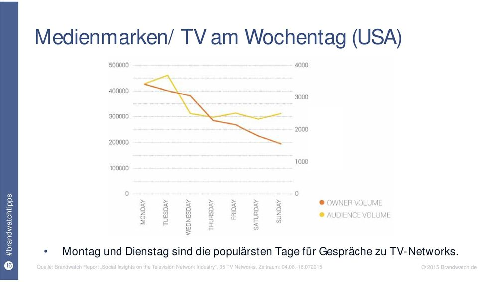 16 Quelle: Brandwatch Report Social Insights on the Television