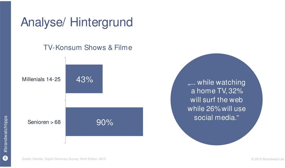 .. while watching a home TV, 32% will surf the web while 26%