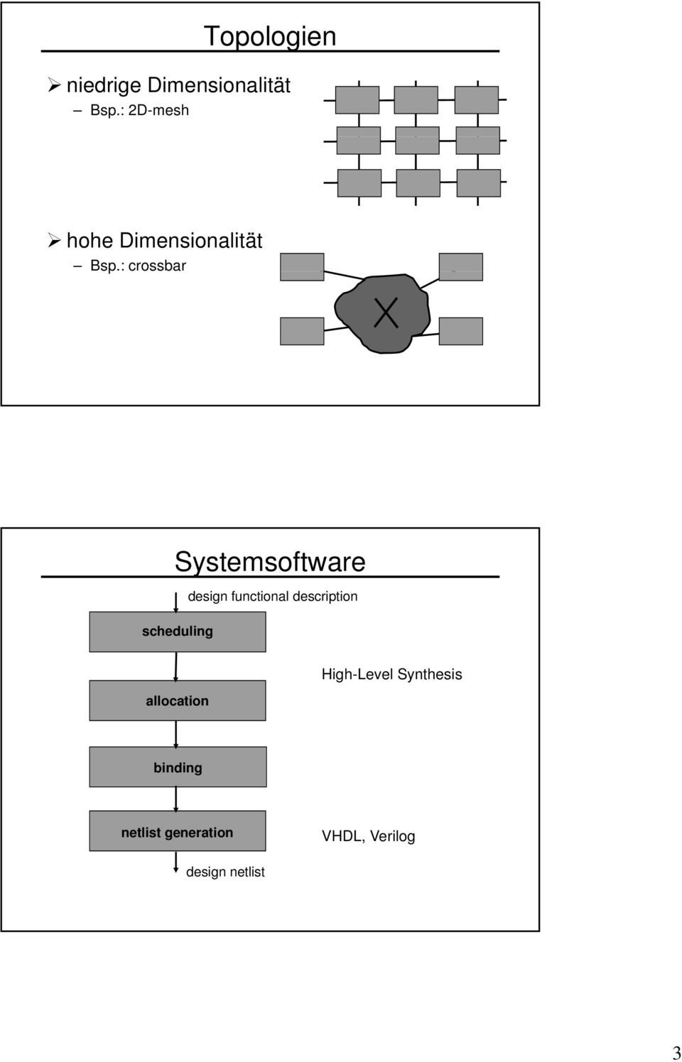 : crossbar Systemsoftware scheduling design functional