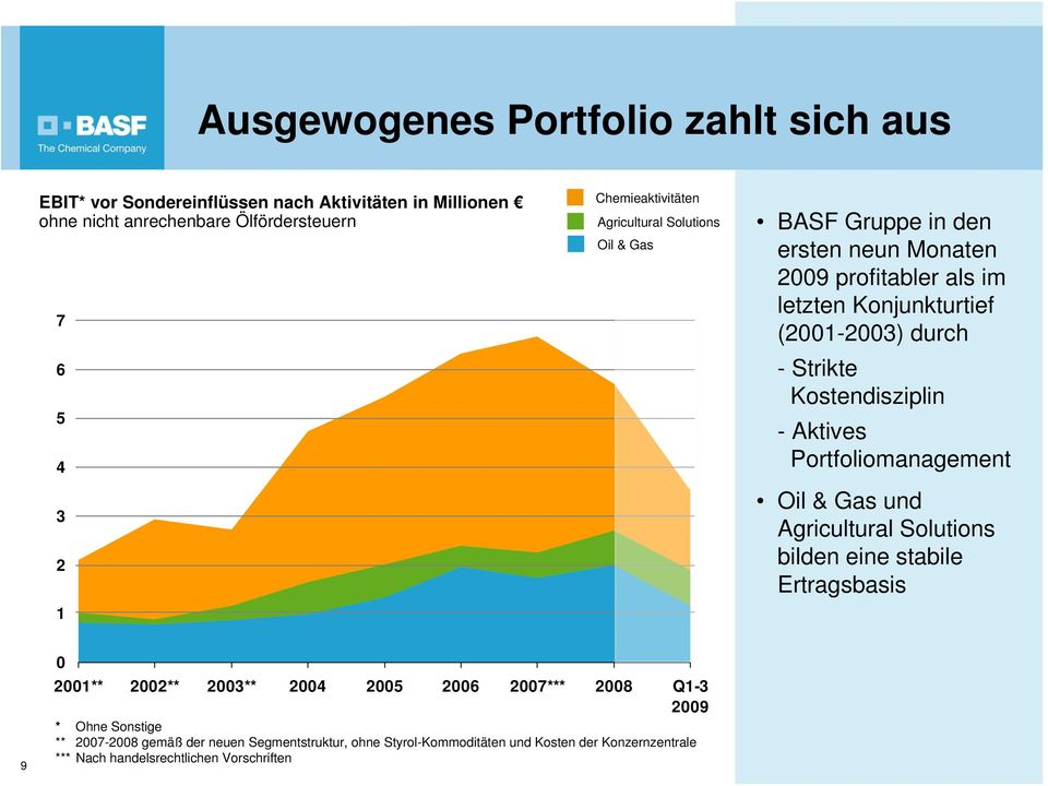 Strikte Kostendisziplin -Aktives Portfoliomanagement Oil & Gas und Agricultural Solutions bilden eine stabile Ertragsbasis 9 0 2001** 2002** 2003** 2004 2005 2006