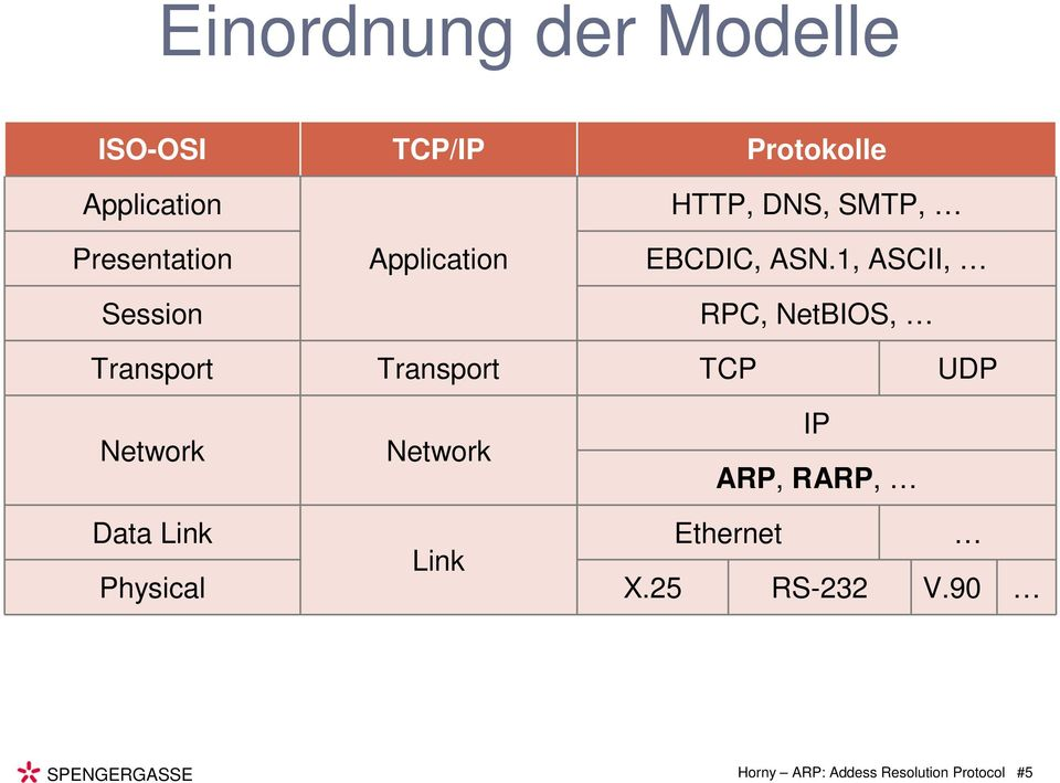 1, ASCII, RPC, NetBIOS, Transport Transport TCP UDP Network Network IP