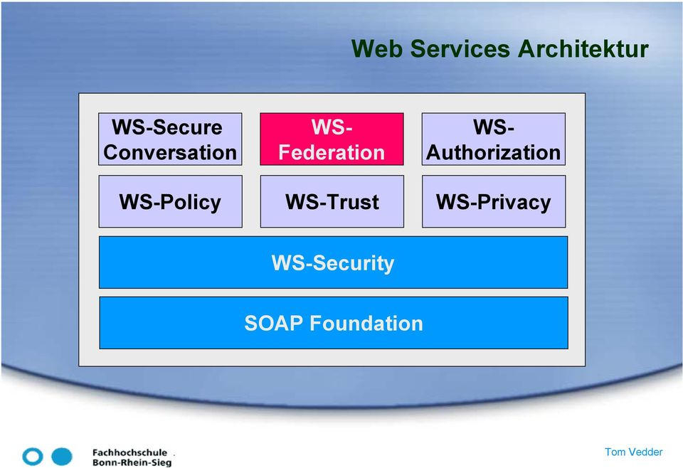 Authorization WS-Policy WS-Trust