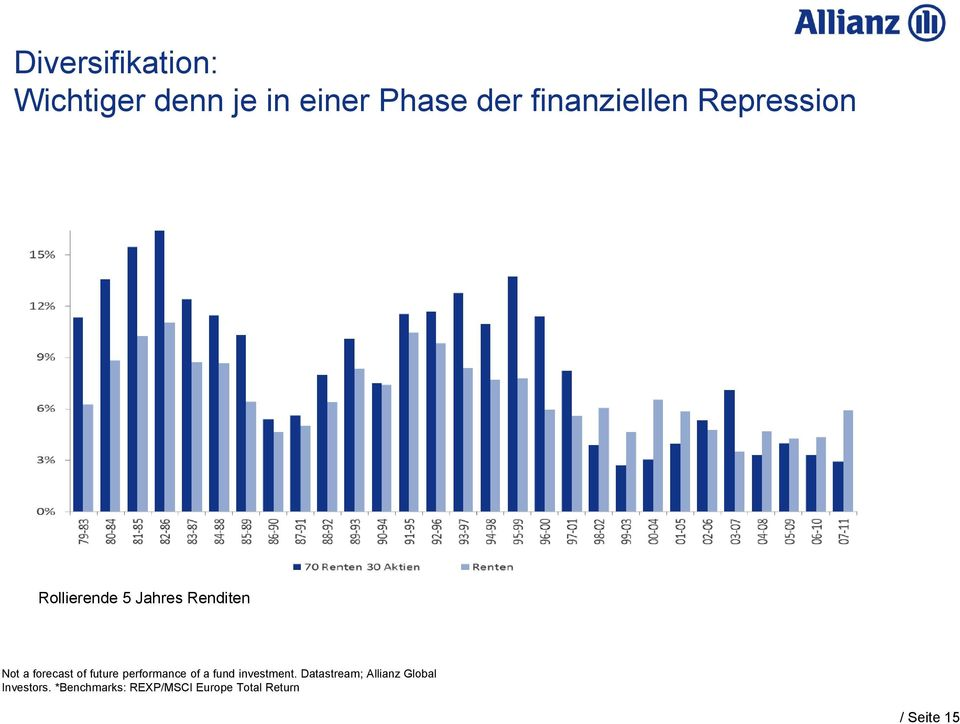 roll-over basis)* Rollierende 5 Jahres Renditen Not a forecast of future performance of a fund