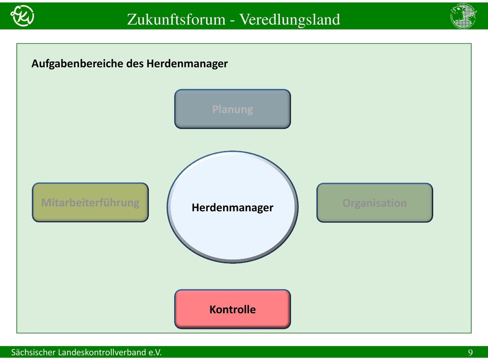 Herdenmanager Organisation
