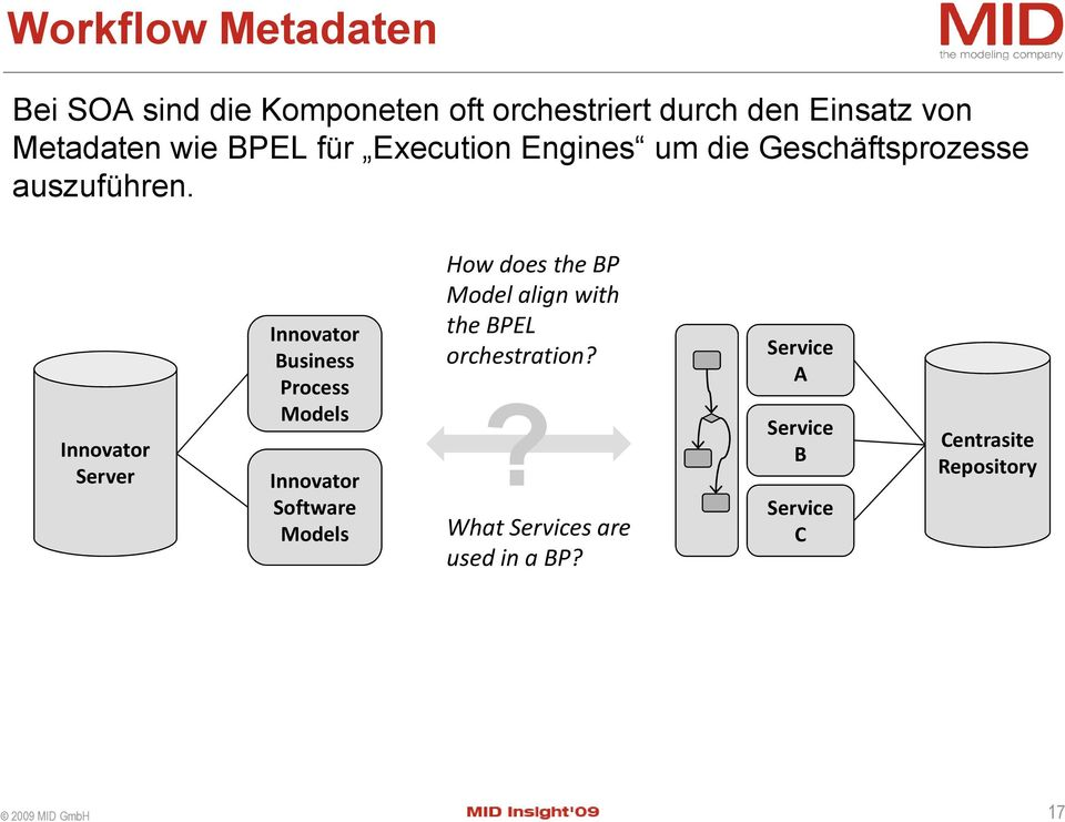 Server Business Process Models Software Models How does the BP Model align with the BPEL