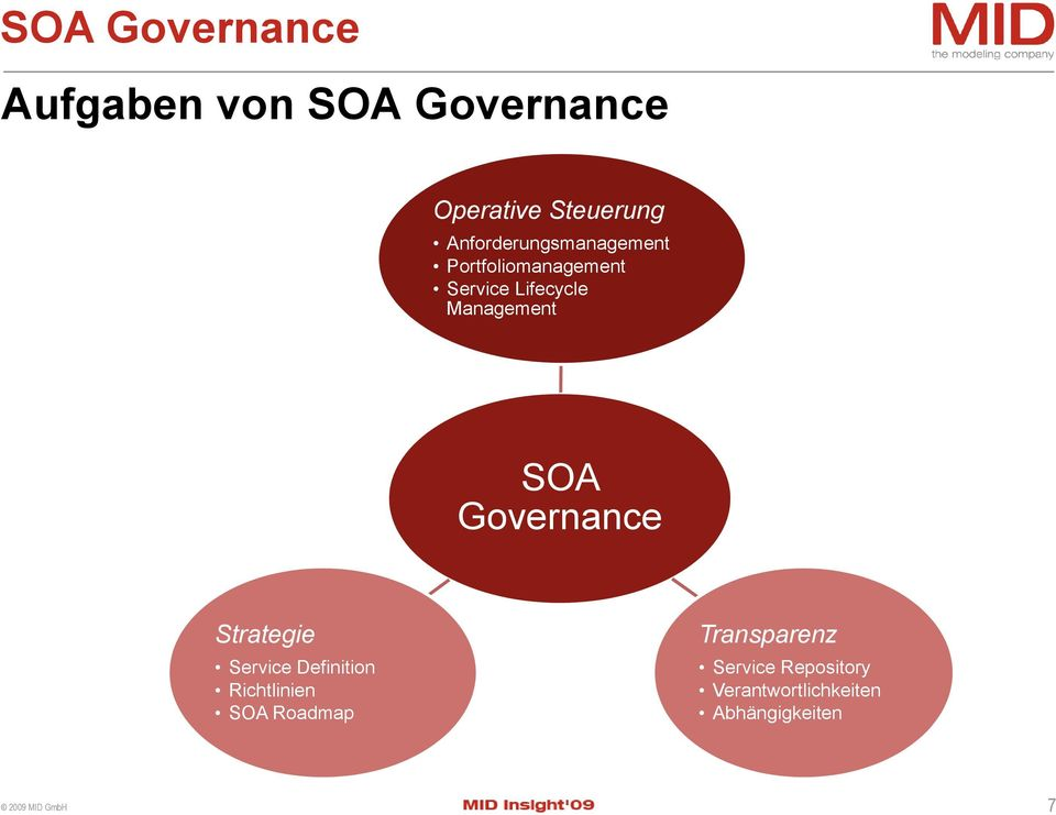 Management SOA Governance Strategie Service Definition Richtlinien