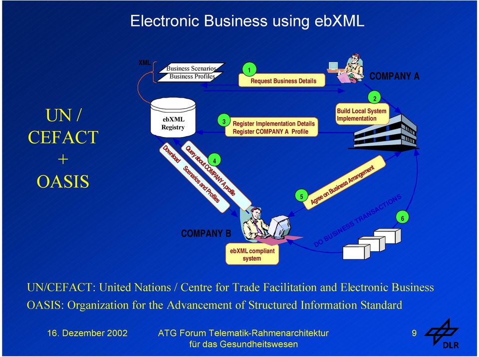 Query about COMPANY A profile 4 COMPANY B ebxml compliant system 5 6 Agree on Business Arrangement DO BUSINESS TRANSACTIONS UN/CEFACT: