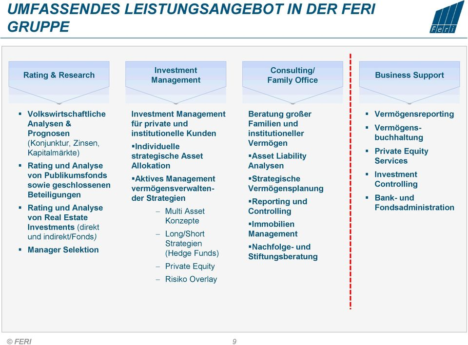 Management für private und institutionelle Kunden Individuelle strategische Asset Allokation Aktives Management vermögensverwaltender Strategien Multi Asset Konzepte Long/Short Strategien (Hedge