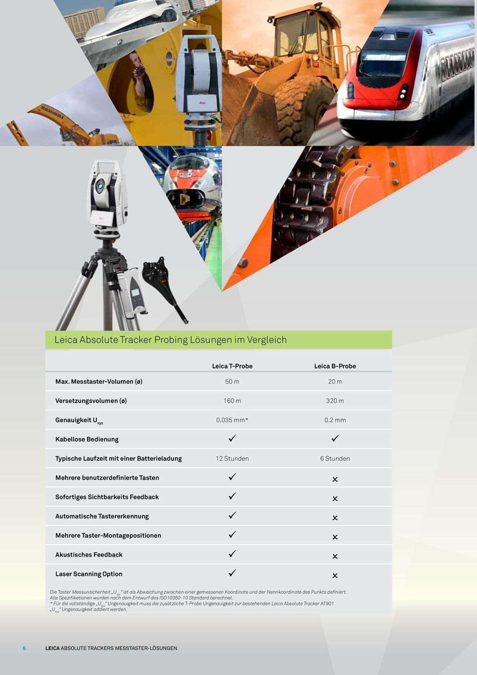 Taster-Montagepositionen Akustisches Feedback Laser Scanning Option Die Taster Messunsicherheit U xyz ist als Abweichung zwischen einer gemessenen Koordinate und der Nennkoordinate des Punkts