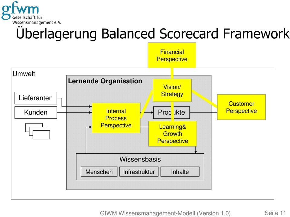 Produkte Learning& Lernen Growth Perspective Customer Perspective Kunden Menschen