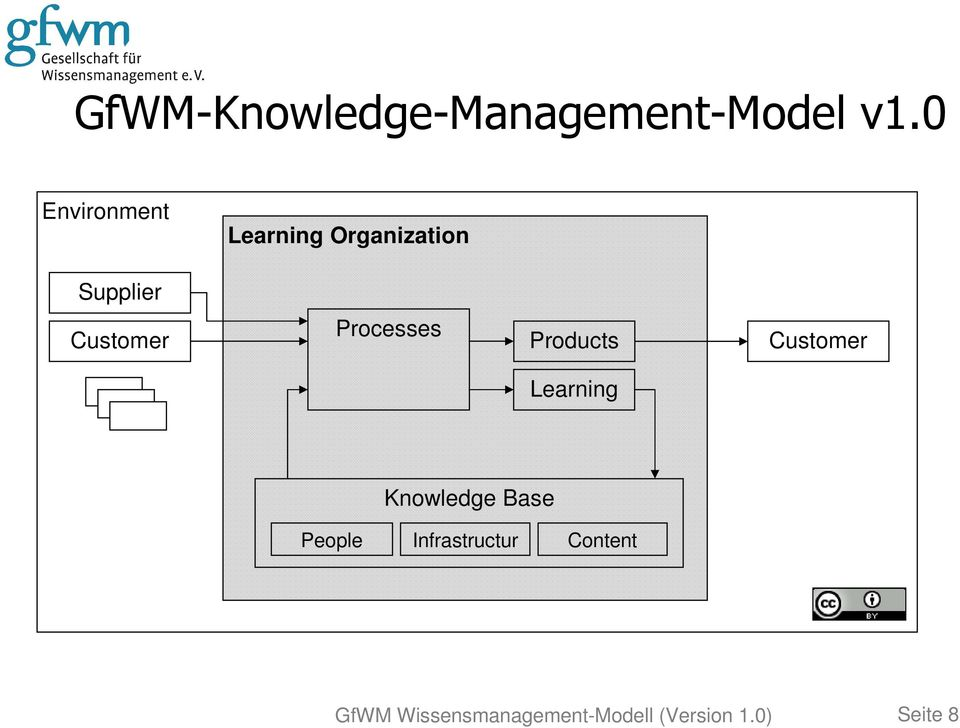 Processes Products Customer Learning People Knowledge