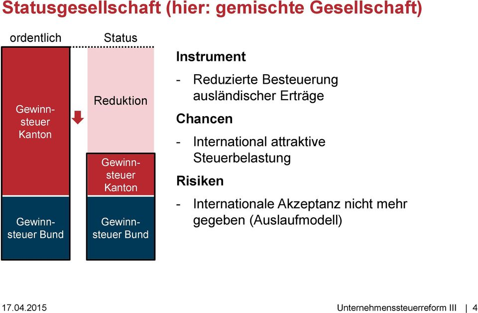 Chancen - International attraktive Steuerbelastung Risiken - Internationale